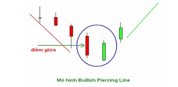 """Mẫu hình nến đảo chiều """"piercing line"""". Ảnh: TPCF.com."""
