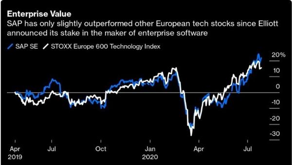 Giá trị doanh nghiệp. Ảnh: Bloomberg.
