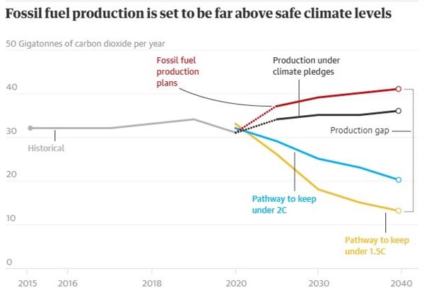 Sản xuất nhiên liệu hóa thạch được thiết lập để vượt xa mức khí hậu an toàn. Ảnh: UNEP.