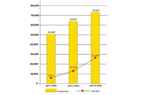 Nguồn cung và lượng giao dịch BĐS nhà ở trên cả nước 9 tháng đầu năm. Nguồn: VARs.