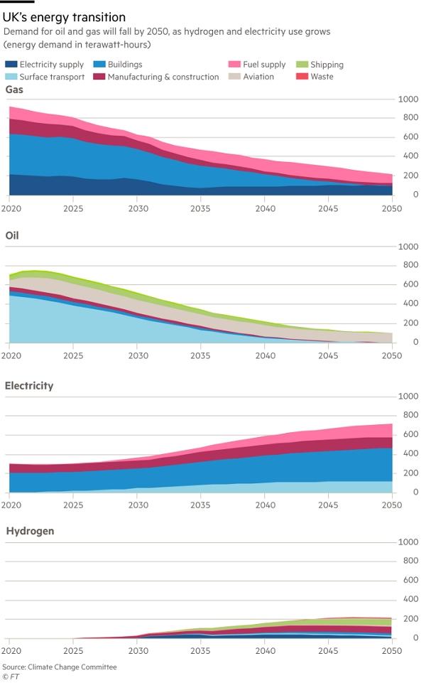 Chuyển đổi năng lượng ở Anh. Ảnh: Ủy ban Biến đổi khí hậu.