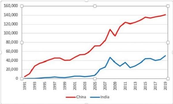 Dòng vốn FDI hàng năm đầu tư vào Ấn Độ và Trung Quốc từ 1991-2009. Ảnh: ATF.