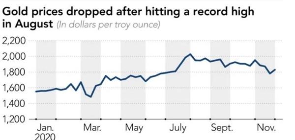 Giá vàng giảm xuống sau khi đạt đỉnh hồi tháng 8. Ảnh: FactSet.