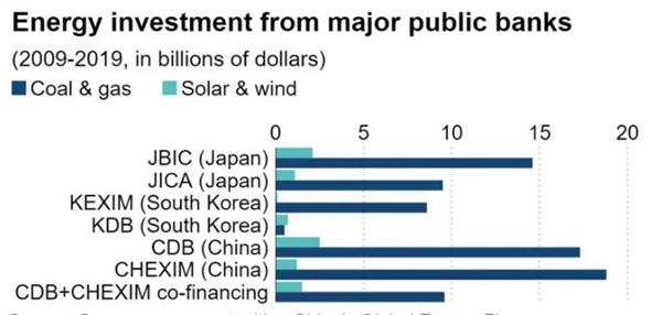 Đầu tư năng lượng từ các ngân hàng công. Ảnh: Greenpeace report.
