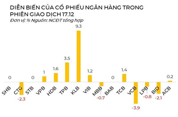 Diễn biến của cổ phiếu ngân hàng phiên giao dịch 17.12. Nguồn: NCĐT.