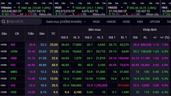 Cổ phiếu ngành chứng khoán tăng mạnh mẽ phiên giao dịch 18.12. Ảnh: SSI.