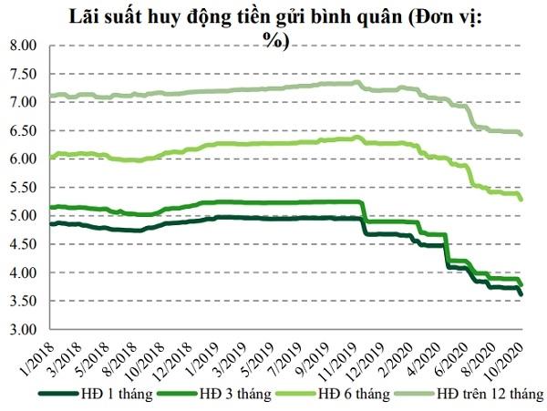 Lãi suất huy động tiền gửi bình quân có xu hướng giảm. Nguồn: VCBS.