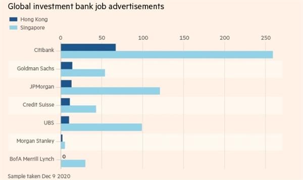 Quảng cáo tuyển dụng của các ngân hàng đầu tư toàn cầu. Ảnh: LinkedIn.