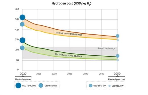 IRENA cho biết năng lượng tái tạo đã trở thành nguồn điện rẻ nhất ở nhiều nơi trên thế giới, với các cuộc đấu giá đạt mức giá thấp kỷ lục dưới 20 USD / megawatt-giờ (MWh). Ảnh: SEI.