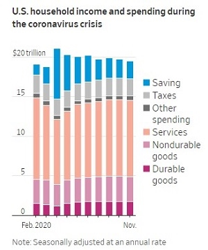 Thu nhập và chi tiêu của các hộ gia đình Mỹ trong suốt thời kỳ đại dịch. Ảnh: Bộ Thương mại Mỹ.