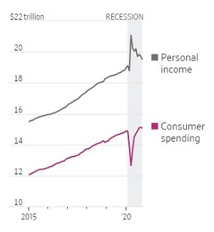 Thu nhập cá nhân và chi tiêu tiêu dùng. Ảnh: Bộ Thương mại Mỹ.