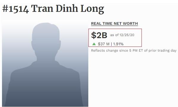 Giá trị tài sản của tỉ phú Trần Đình Long đạt 2 tỉ USD tại ngày 25.12.2020 (theo thống kê của Forbes).
