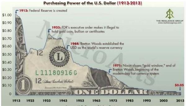 Kể từ khi Cục Dự trữ Liên bang Mỹ được thành lập vào năm 1913, đồng USD đã mất 95% giá trị. Hơn 100 năm trước, một đồng có giá trị một đồng; vào năm 2013 nó được định giá là 5 xu, giá trị của nó bị sụt giảm bởi lạm phát. Ảnh: Street Wise Reports.