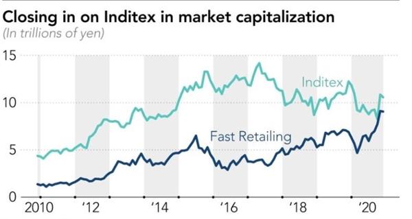 Khoảng cách về vốn hóa thị trường giữa 2 công ty Inditex và Fast Retailing đang ngày càng thu hẹp. Ảnh: Nikkei Asia Review.