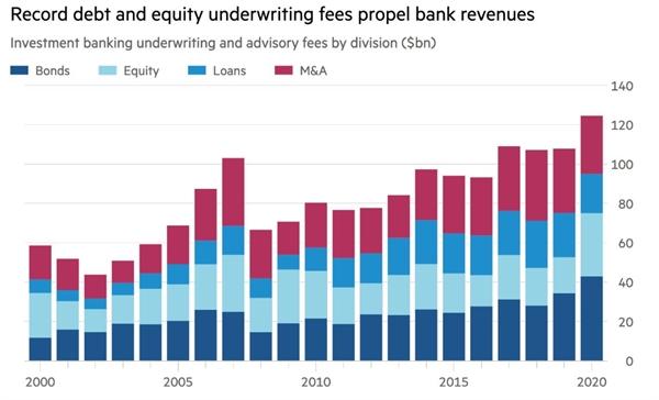 Ghi nhận nợ và phí bảo lãnh phát hành vốn cổ phần xác định doanh thu ngân hang. Ảnh: Refinitiv.
