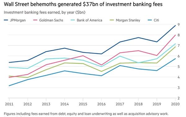 Những ngân hàng lớn trên Phố Wall tạo ra 37 tỉ USD phí ngân hàng đầu tư. Ảnh: Refinitiv.