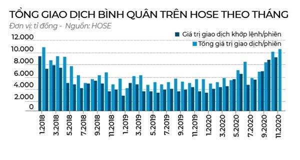 Giá trị giao dịch bình quân trên sàn HOSE tăng mạnh trong năm 2020.