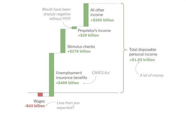 Thu nhập cá nhân của người Mỹ trong giai đoạn tháng 3-11.2020 so với cùng kỳ năm 2019. Ảnh: Bureau of Economic Analysis.
