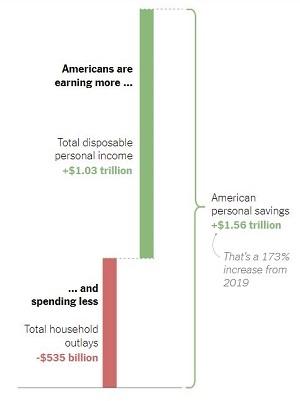 Tỉ lệ tiết kiệm của người Mỹ rất cao trong giai đoạn tháng 3-11.2020 so với cùng kỳ năm 2019. Ảnh: Bureau of Economic Analysis.