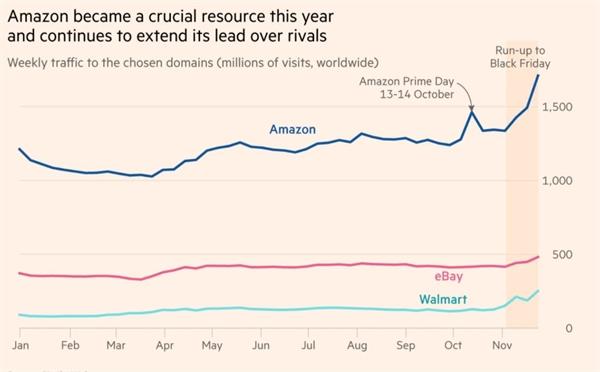 Amazon đã trở thành một nguồn lực quan trọng trong năm nay và tiếp tục vươn lên dẫn đầu so với các đối thủ. Ảnh: Financial Times.