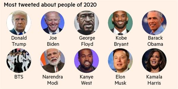 Những nhân vật gây ảnh hưởng trong năm 2020. Ảnh: Twitter.