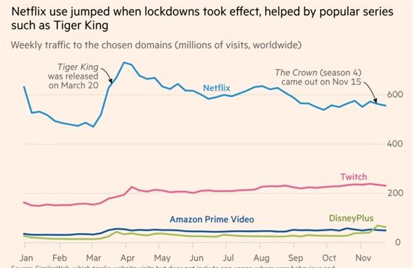 Hiệu suất vượt trội của Netflix cũng chứng minh giá trị của việc trở thành lựa chọn mặc định trong bất kỳ danh mục internet nhất định nào. Ảnh: Financial Times.