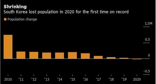 Hàn Quốc lần đầu tiên giảm dân số ở mức kỷ lục vào năm 2020. Ảnh: Bloomberg.