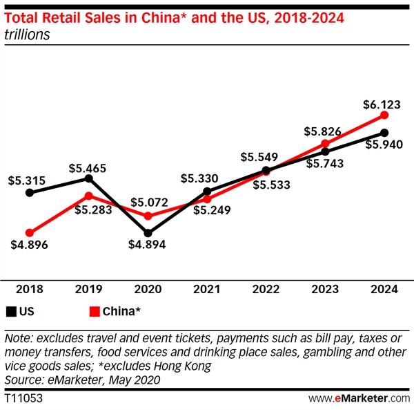 tổng doanh số bán lẻ ở Trung Quốc và Hoa Kỳ, 2018-2024