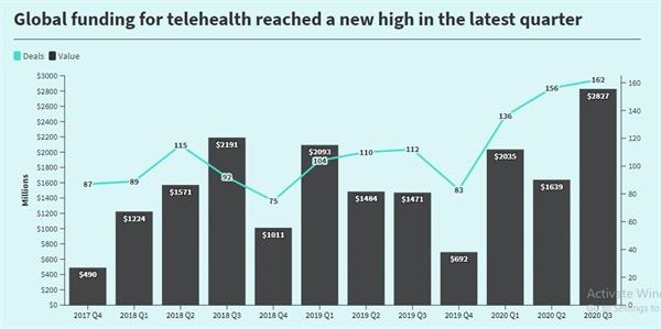 Tài trợ toàn cầu cho ngành chăm sóc sức khỏe từ xa đạt mức cao mới trong quý gần đây nhất. Ảnh: CB Insights.