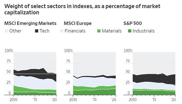 Tỉ trọng của các lĩnh vực được chọn trong chỉ số, tính theo phần trăm vốn hóa thị trường. Ảnh: MSCI (EM, Europe); S&P Dow Jones Indices (S&P 500).