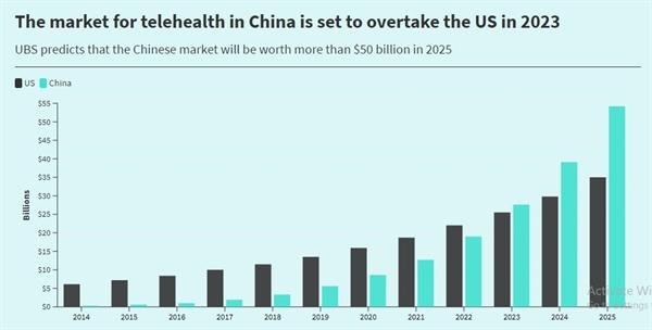 """Theo Báo cáo """"Tương lai của loài người"""" hồi tháng 9, ước tính giá trị hiện tại của thị trường điện thoại truyền hình Trung Quốc là 8,6 tỉ USD. Thị trường công nghệ y tế Trung Quốc dự kiến sẽ vượt xa thị trường Mỹ vào năm 2023. Ảnh: Báo cáo """"Tương lai của loài người"""" của UBS."""