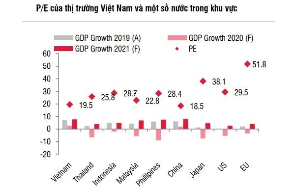 Chỉ số P/E của thị trường chứng khoán Việt Nam thấp hơn so với một số thị trường khác trong khu vực. Nguồn: SSI Research.