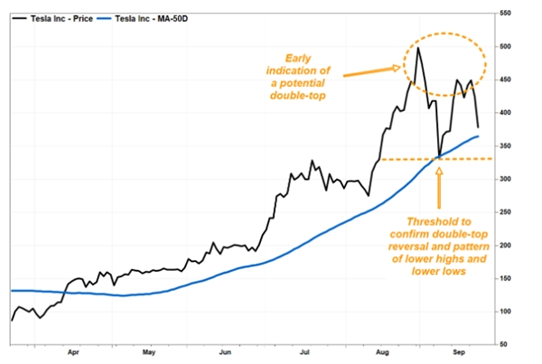 Cổ phiếu Tesla liên tục tăng giá trong năm 2020. Ảnh: FactSet.