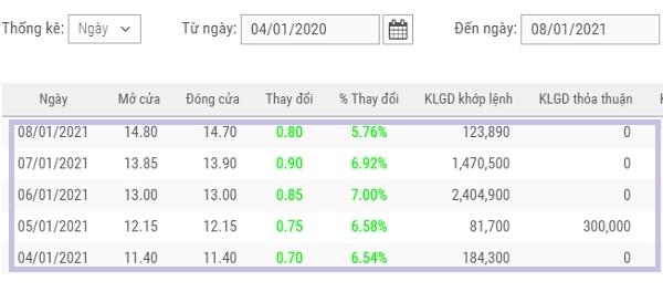 Gía cổ phiếu VDS tăng mạnh trong những phiên giao dịch đầu tiên của tháng 1.2021. Nguồn: Thống kê của TVSI.