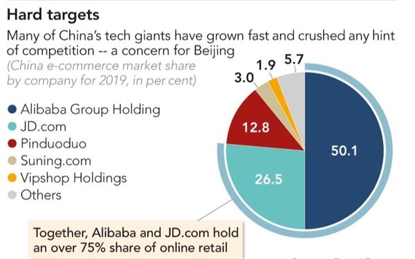 Nhiều gã khổng lồ công nghệ của Trung Quốc đã phát triển nhanh chóng và đè bẹp bất kỳ dấu hiệu cạnh tranh nào. Chính điều này đã trở thành một mối quan tâm của chính quyền Bắc Kinh. Ảnh: Equal Ocean.
