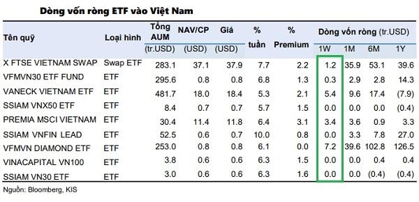 Dòng vốn ETF tiếp tục duy trì tích cực ở thị trường chứng khoán Việt Nam ghi nhận ở mức 18 triệu USD.
