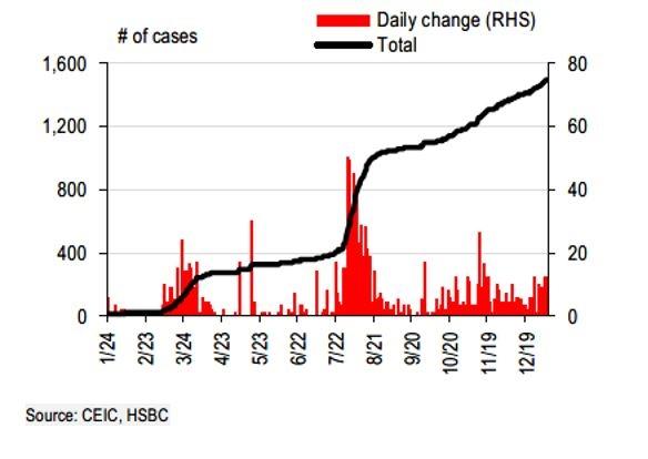 Việt Nam đã kiểm soát COVID-19 với tổng số ca mắc chỉ hơn 1.500 ca. Ảnh: HSBC