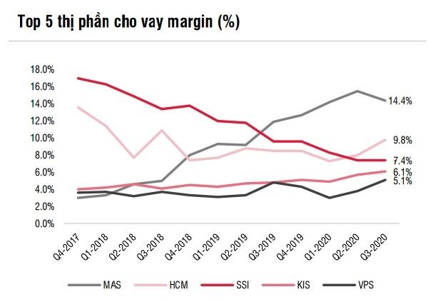 VPS đang dẫn đầu về thị phần cho vay margin. Ảnh: SSI.