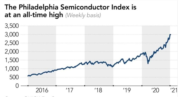 Chỉ số chất bán dẫn Philadelphia ở mức cao nhất mọi thời đại. Ảnh: FactSet.