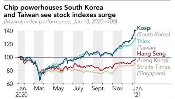 Các nhà điện chip Hàn Quốc và Đài Loan chứng kiến chỉ số chứng khoán tăng vọt. Ảnh: FactSet.