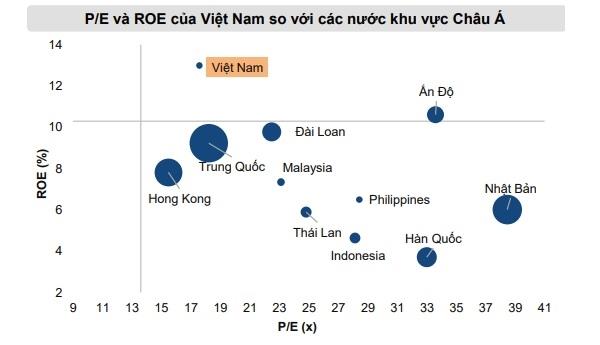 Định giá P/E của thị trường Việt Nam còn thấp hơn so với khu vực. Nguồn: Mirae Asset.