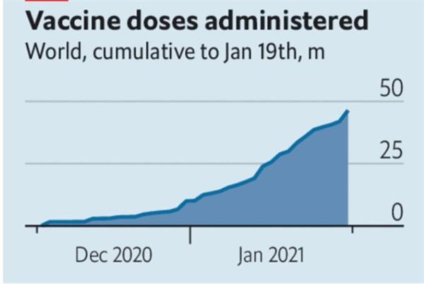 Liều lượng vaccine được sử dụng trên toàn cầu, tính tới ngày 19.1. Ảnh: The Economist.