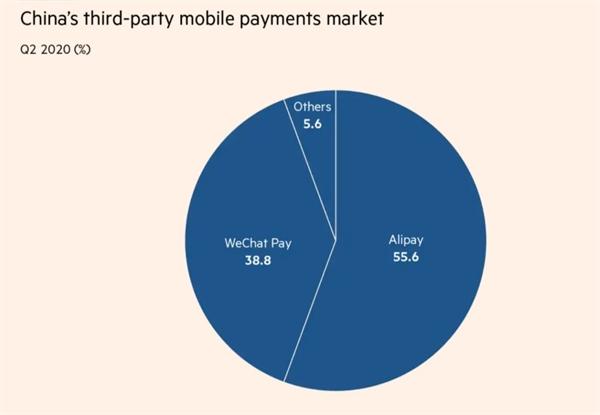 Ba thị trường thanh toán di động của Trung Quốc Ảnh: iResearch.