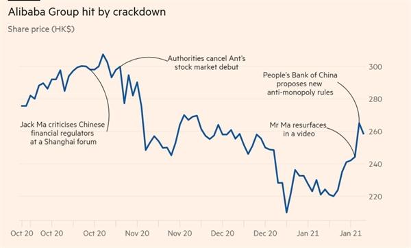 Alibaba Group bị điều tra chống độc quyền. Ảnh: Refinitiv.