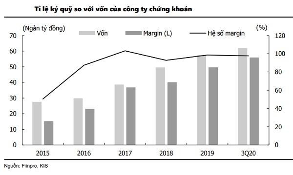 Lượng cho vay margin của các công ty chứng khoán tăng vọt trong năm 2020. Tuy nhiên, vốn của các công ty cũng tăng theo.