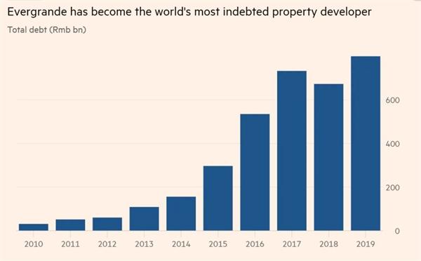 Evergrande đã trở thành nhà phát triển bất động sản mắc nợ nhiều nhất thế giới. Ảnh: Bloomberg.