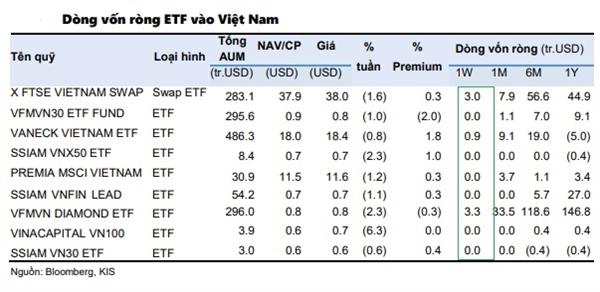 Thị trường chứng khoán Việt Nam là điểm sáng thu hút vốn ETF trong tuần qua. Nguồn: KIS.