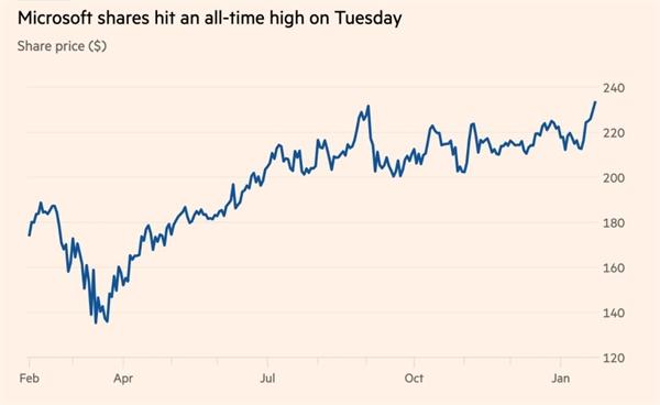 Cổ phiếu microsoft đạt mức cao nhất mọi thời đại hôm 26.1. Ảnh: FactSet.