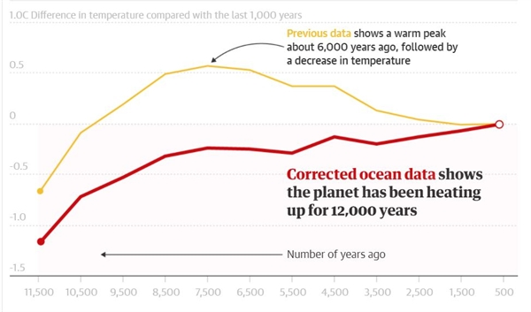Sự chênh lệch nhiệt độ so với 1.000 năm qua. Ảnh: The Guardian.