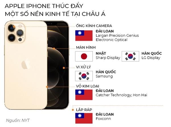 Apple Iphone thúc đẩy một số nền kinh tế tại Châu Á.